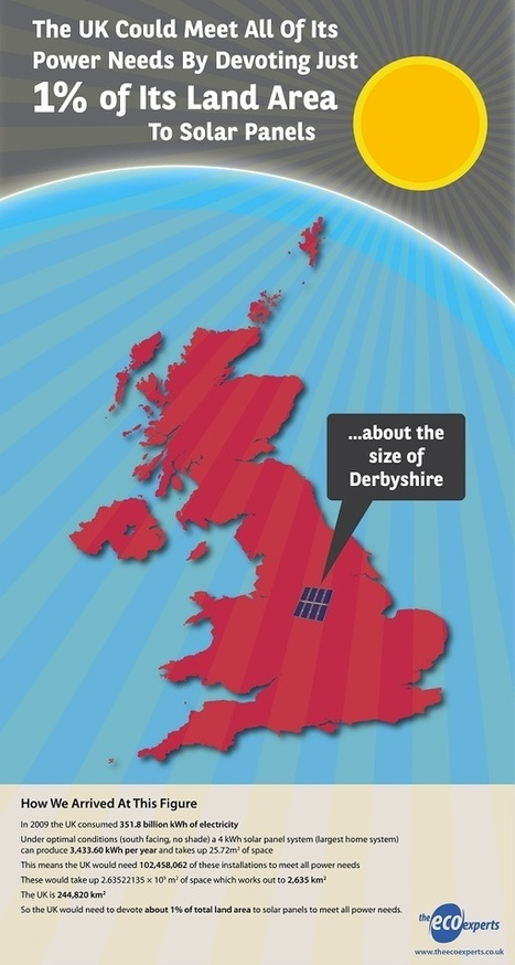 Solar Panel Infographic - Just 1% - UK Solar Power & Electricity | UK Solar Panel & Green Deal News And Information | Scoop.it