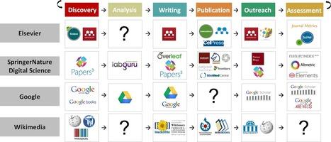 Los investigadores incorporan cada vez más herramientas para mejorar el impacto de su investigación | Educacion, ecologia y TIC | Scoop.it