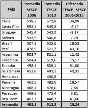 América Latina después de PISA: un balance | Educacion, ecologia y TIC | Scoop.it