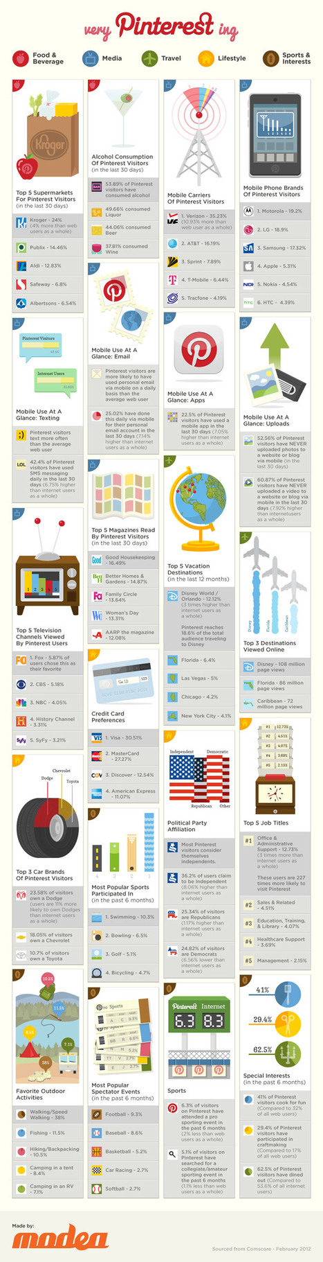 Very Pinterest-ing (Infographic) | Business 2 Community | Pinterest | Scoop.it