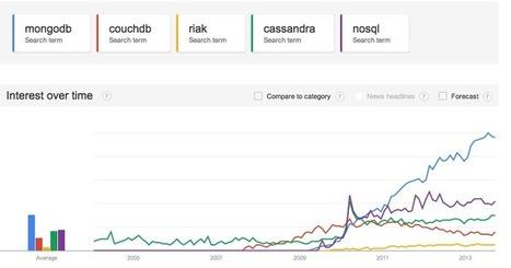 NoSQL trends - MongoDB, CouchDB, Cassandra & Riak | NoSQL | Scoop.it