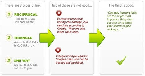 Buy Backlinks - Purchase Quality High PR Dofollow SEO Backlinks | marketing1on1.com | Scoop.it