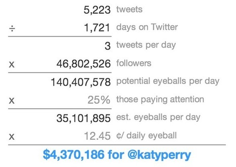 Interactive: This Is How Much Money Twitter Owes You | TIME.com | #KESocial | Scoop.it