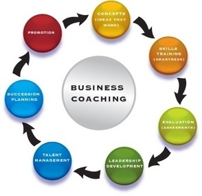 Life Coaching 101. | Art of Hosting | Scoop.it