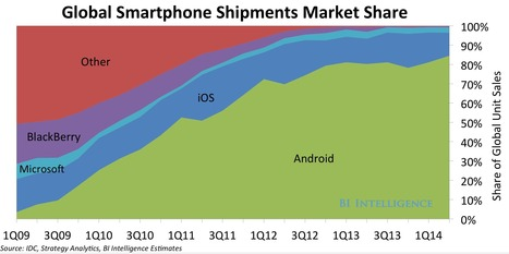 Here's What The Global Smartphone Market Looks Like Before The iPhone 6 Launch | Bring back UK Design & Technology | Scoop.it