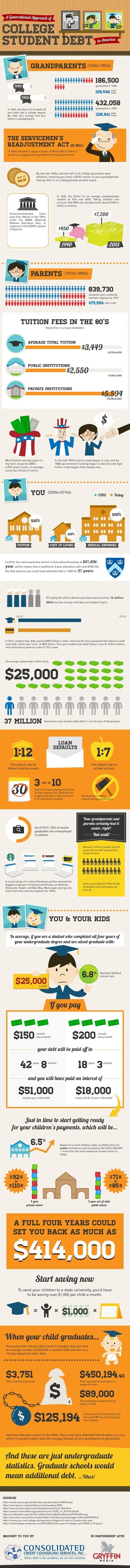 Student Loan Infograph - YNAB | Infographs | Scoop.it