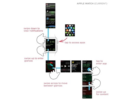 LukeW | Redesigning the Apple Watch UI | Mobile Research and Statistics | Scoop.it