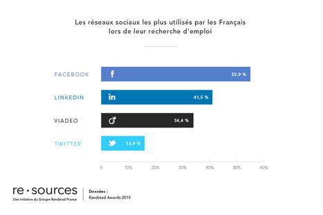 Un Français sur trois (34,5 %) utilise les réseaux sociaux pour trouver du travail   Internet world   Scoop.it
