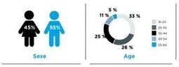 Analyse : Comprendre les habitudes des twittos grâce aux réseaux sociaux. | Social Media Curation par Mon-Habitat-Web.com | Scoop.it