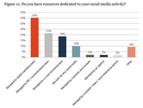 ¿Quién debería encargarse del Social Media? | Marketing del Contacto | Scoop.it