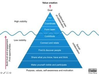 The collaboration pyramid (or iceberg) ~ The Content Economy | Building a Learning Commons | Scoop.it