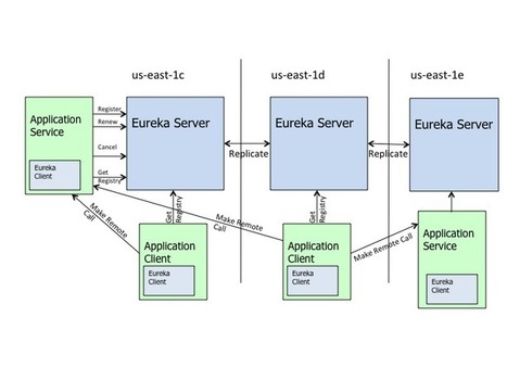 Netflix releases Eureka : REST based service registry for mid-tier load balancing on AWS | INTERFACES & SERVERS | Scoop.it