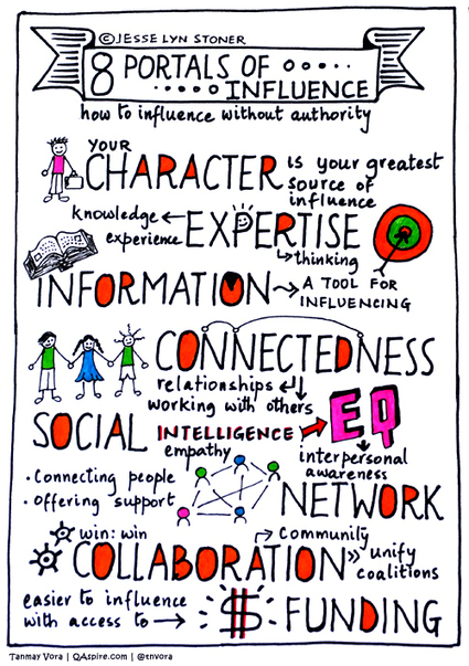 Sketch Note: How to Influence Without Authority | Leadership | EQ | Network Leadership | Scoop.it