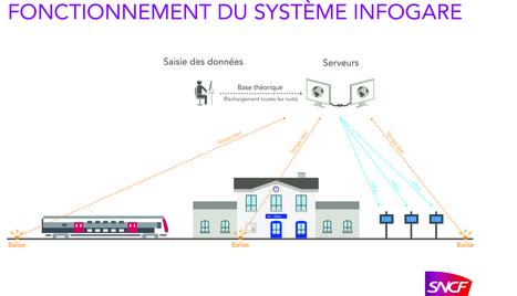 RER D : l'affichage des prochains trains | Le blog du RER D | RATP | Scoop.it