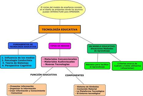 mapa conceptual.jpg | Practica | Scoop.it