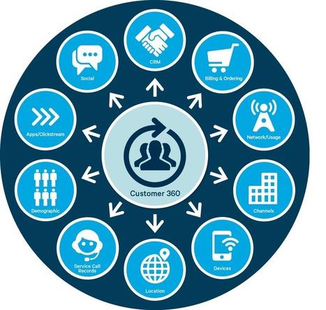 9 Ways Retailers Are Using Big Data and Hadoop | Enterprise Architecture | Scoop.it