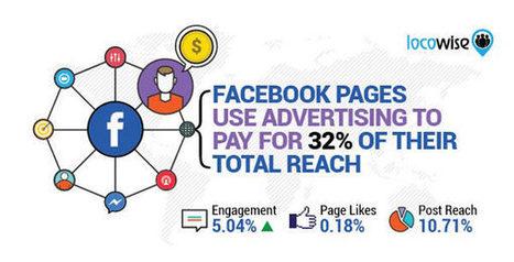 Facebook : le reach et l'engagement des liens au plus bas | Social Media Curation par Mon Habitat Web | Scoop.it