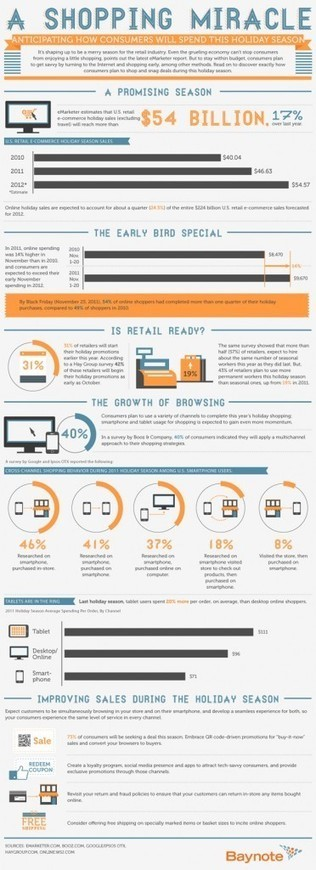 A Shopping Miracle [INFOGRAPHIC] | Digital-News on Scoop.it today | Scoop.it