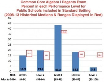 "Determining ""cut scores"" as New York students take the first Common Core high school exams 