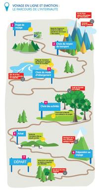 Achat sur Internet pour les Français dans le tourisme | Webmonitoring | Scoop.it