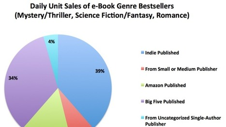 This chart ought to make the publishing industry very nervous | Riddle Brook Publishing | Scoop.it