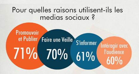 [Etude] Les journalistes et les réseaux sociaux | Actualité Social Media : blogs & réseaux sociaux | Scoop.it