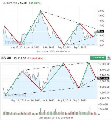 Technical grass root: DJIA vs VIX   Jeab Annop's Scoop   Scoop.it