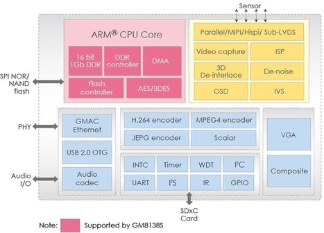 Grain Media 8136S / 8138S are Low Cost HD IP Camera SoCs | Embedded Systems News | Scoop.it