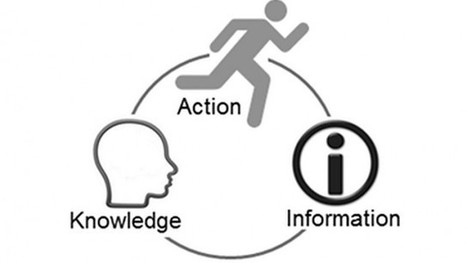 A model for understanding knowledge systems | Knowledge Managment Systems | Scoop.it