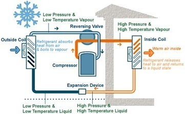 General Feature of a Heat Pump Installatio | Global Energy Systems | Scoop.it