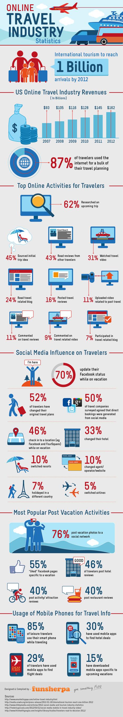 L'impact des médias sociaux en tourisme [INFOGRAPHIE] | Social Travelling | Scoop.it