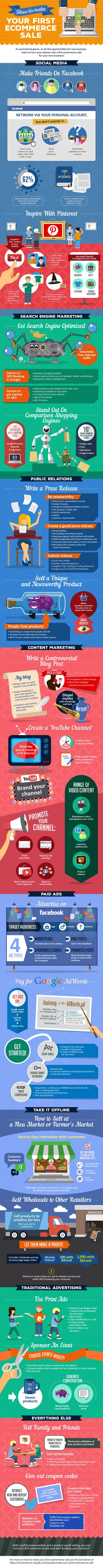 Cómo hacer tu primera venta en comercio electrónico #infografia #infographic #ecommerce | Seo, Social Media Marketing | Scoop.it