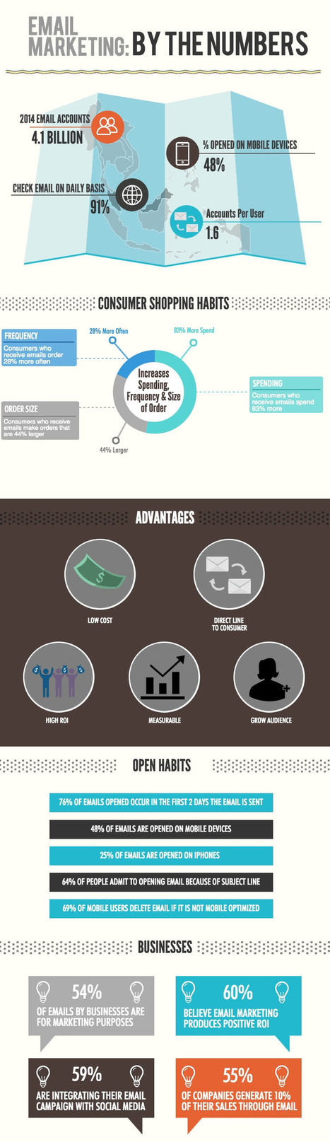 Email Marketing: By The Numbers (Infographic) | Digital Strategy | Scoop.it