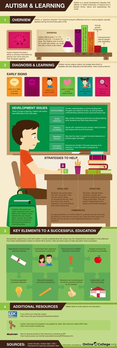 Autism and Learning Infographic | Social Skills | Scoop.it