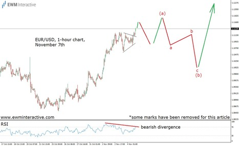Staying Ahead of the U.S. Election in EURUSD - EWM Interactive   Technical Analysis - Elliott Wave Theory   Scoop.it