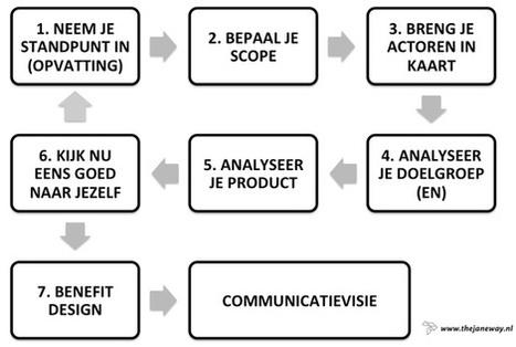 Infographics   PREZI en MOOVLY Nederland   Scoop.it