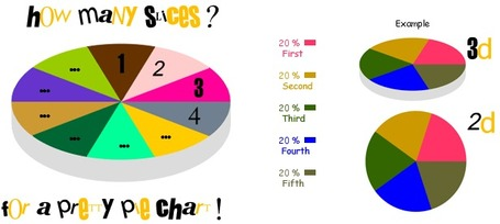 Piecolor - Create a pie chart | Tools for  Teaching | Scoop.it