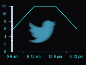 Infographic: How Often Should You Tweet?   media sociaux et mobile   Scoop.it