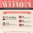 Infographie : Le pouvoir (d'achat) des femmes | E-Communication | Scoop.it
