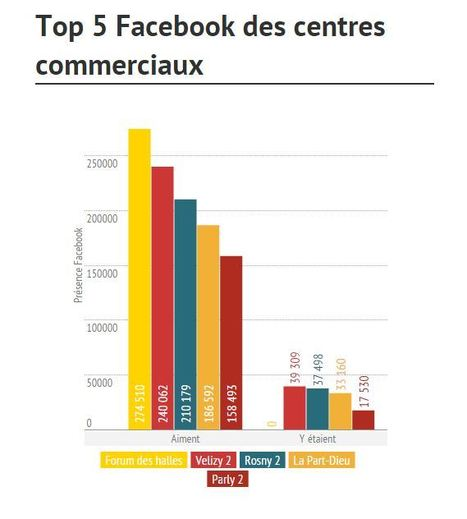 Palmarès réseaux sociaux des centres commerciaux - 3ème édition - Mon Client Digital | Communication digitale & webmarketing | Scoop.it