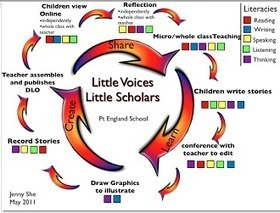 Little Voices, Little Scholars | Classroom Blogging | Scoop.it