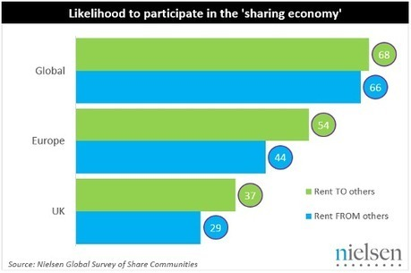 """Over a third of Britons likely to embrace the """"sharing economy"""" - Nielsen - AngelNews (press release) (subscription)   Sharing economy   Scoop.it"""