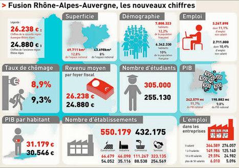 Région - Auvergne Rhône-Alpes. PIB, revenus...quels sont les chiffres clés de la nouvelle région? | Ecobiz tourisme - club euro alpin | Scoop.it