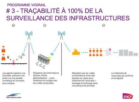 20 millions d'euros alloués pour la surveillance des infrastructures du réseau ferré français   Détection de véhicules, contrôle d'accès, gestion de stationnement,  sécurité et sûreté des établissements   Scoop.it