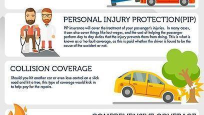 7 Types of Car Insurance You Should Consider | chemajean | Scoop.it