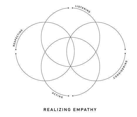 What is Empathy? | Expertiential Design | Scoop.it