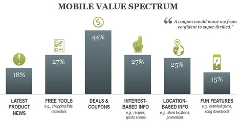 Report: Mobile Users Want Value from Ads   Integrated Brand Communications   Scoop.it