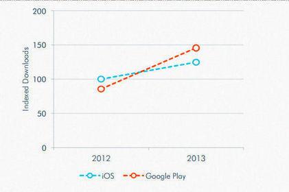 La boutique de Google passe devant celle d'Apple | Product CarBoat | Scoop.it