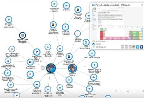 Comunidad de Liderazgo e innovación Humannova - Del caos al orden: encontrar, filtrar y coleccionar contenido educativo | Compartiendo, conectando, difundiendo y contribuyendo | Scoop.it