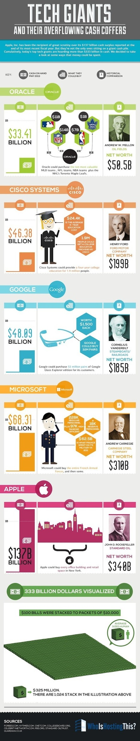 Tech Giants and Their Overflowing Cash Coffers [Infographic] - Business 2 Community | Business Industry Infographics | Scoop.it